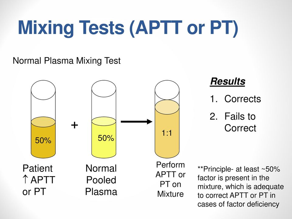 Fails to Correct Patient APTT or PT Normal Pooled Plasma Perform APTT or PT