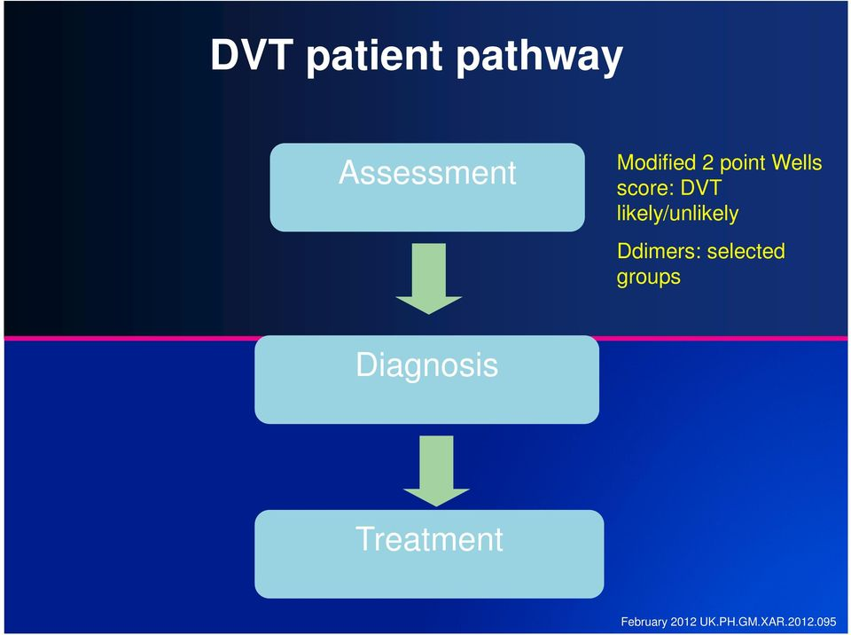 DVT likely/unlikely Ddimers: