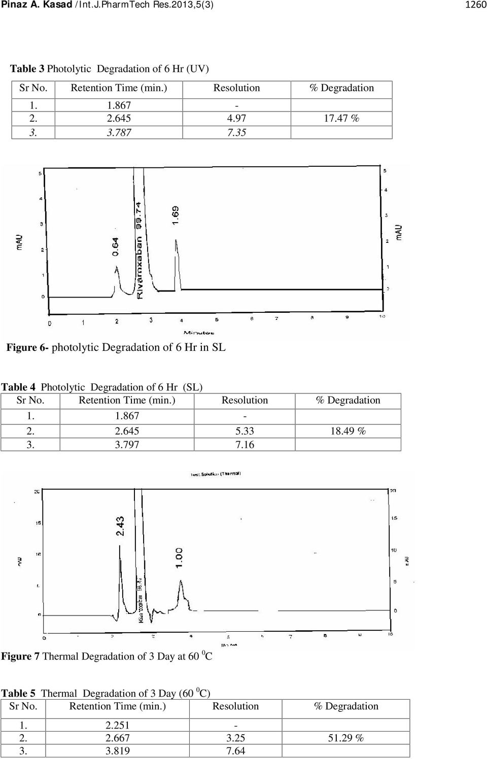 35 Figure 6- photolytic Degradation of 6 Hr in SL Table 4 Photolytic Degradation of 6 Hr (SL) Sr No. Retention Time (min.