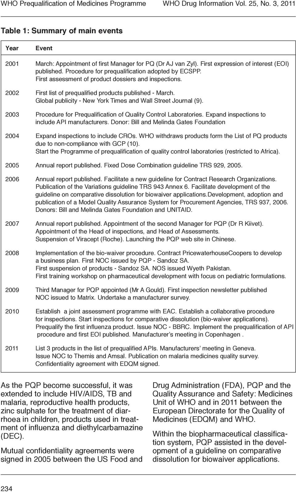 2002 First list of prequalified products published - March. Global publicity - New York Times and Wall Street Journal (9). 2003 Procedure for Prequalification of Quality Control Laboratories.