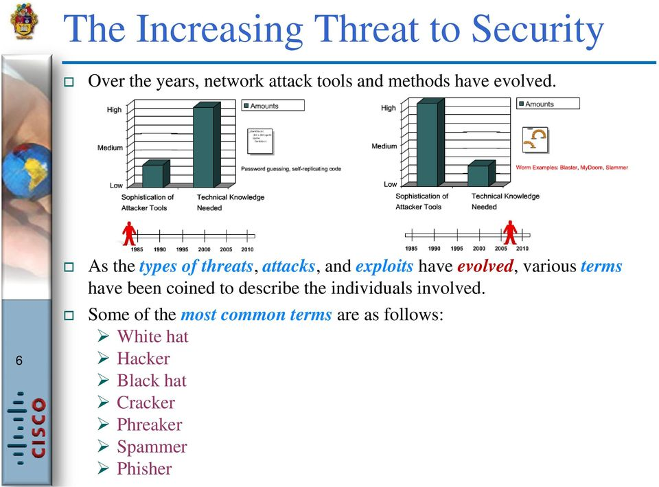 As the types of threats,, attacks,, and exploits have evolved,, various terms have