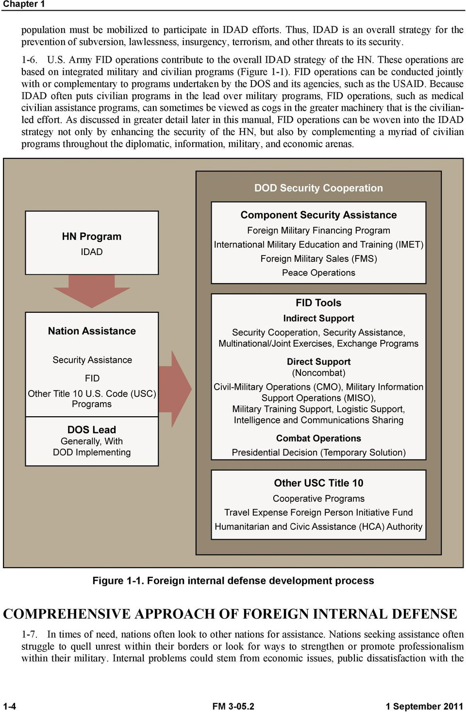 Army FID operations contribute to the overall IDAD strategy of the HN. These operations are based on integrated military and civilian programs (Figure 1-1).