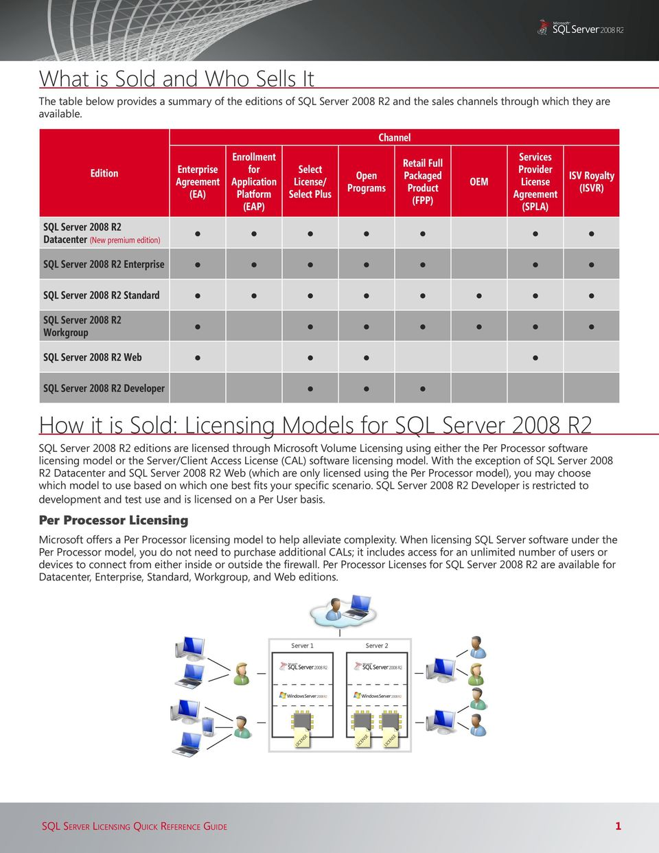 ISV Royalty (ISVR) 2008 R2 Datacenter (New premium edition) 2008 R2 Enterprise 2008 R2 Standard 2008 R2 Workgroup 2008 R2 Web 2008 R2 Developer How it is Sold: Licensing Models for 2008 R2 2008 R2