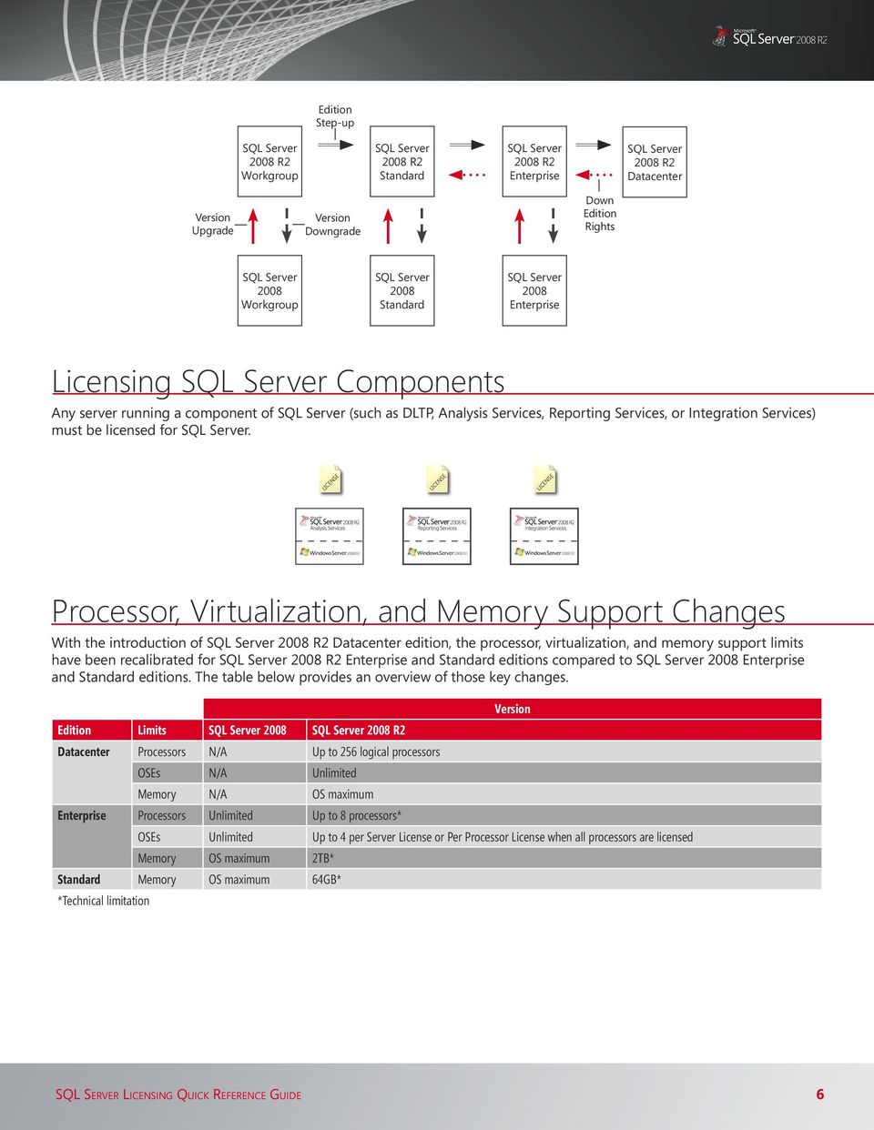 Processor, Virtualization, and Memory Support Changes With the introduction of 2008 R2 Datacenter edition, the processor, virtualization, and memory support limits have been recalibrated for 2008 R2