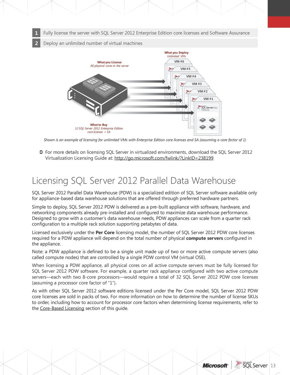 Enterprise Edition core licenses and SA (assuming a core factor of 1) For more details on licensing SQL Server in virtualized environments, download the SQL Server 2012 Virtualization Licensing Guide