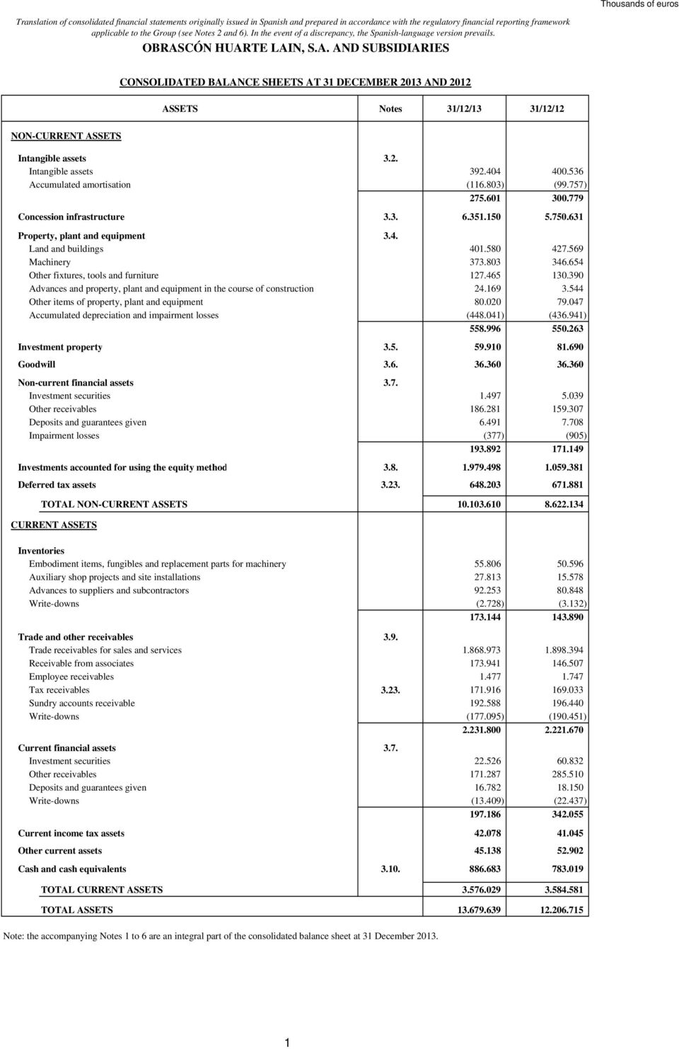 CÓN HUARTE LAIN, S.A. AND SUBSIDIARIES CONSOLIDATED BALANCE SHEETS AT 31 DECEMBER 2013 AND 2012 ASSETS Notes 31/12/13 31/12/12 NON-CURRENT ASSETS Intangible assets 3.2. Intangible assets 392.404 400.