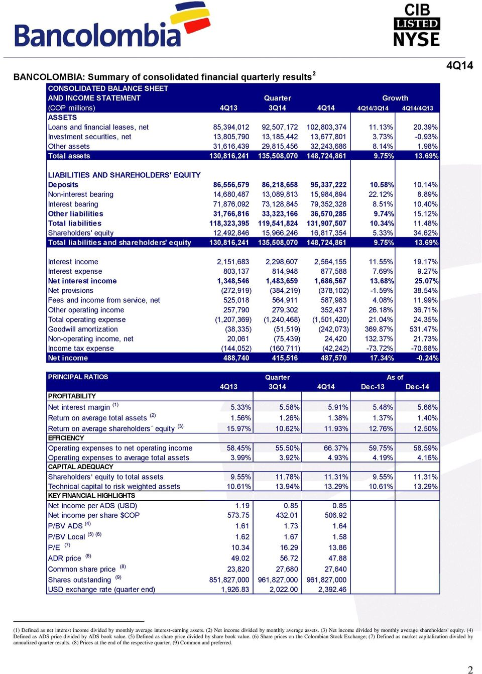 98% Total assets 130,816,241 135,508,070 148,724,861 9.75% 13.69% LIABILITIES AND SHAREHOLDERS' EQUITY Deposits 86,556,579 86,218,658 95,337,222 10.58% 10.
