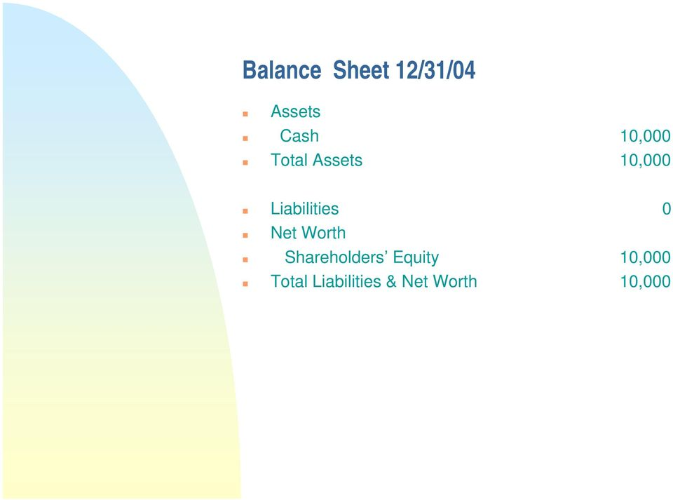Liabilities 0 Net Worth Shareholders
