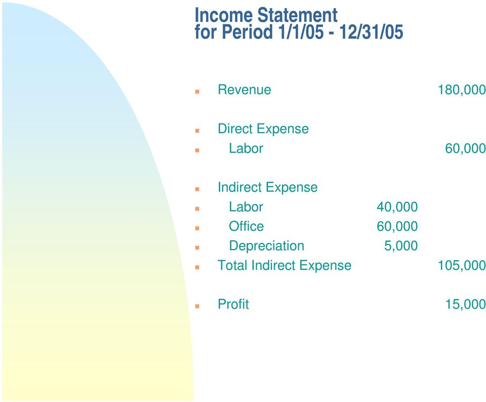 Indirect Expense Labor 40,000 Office 60,000