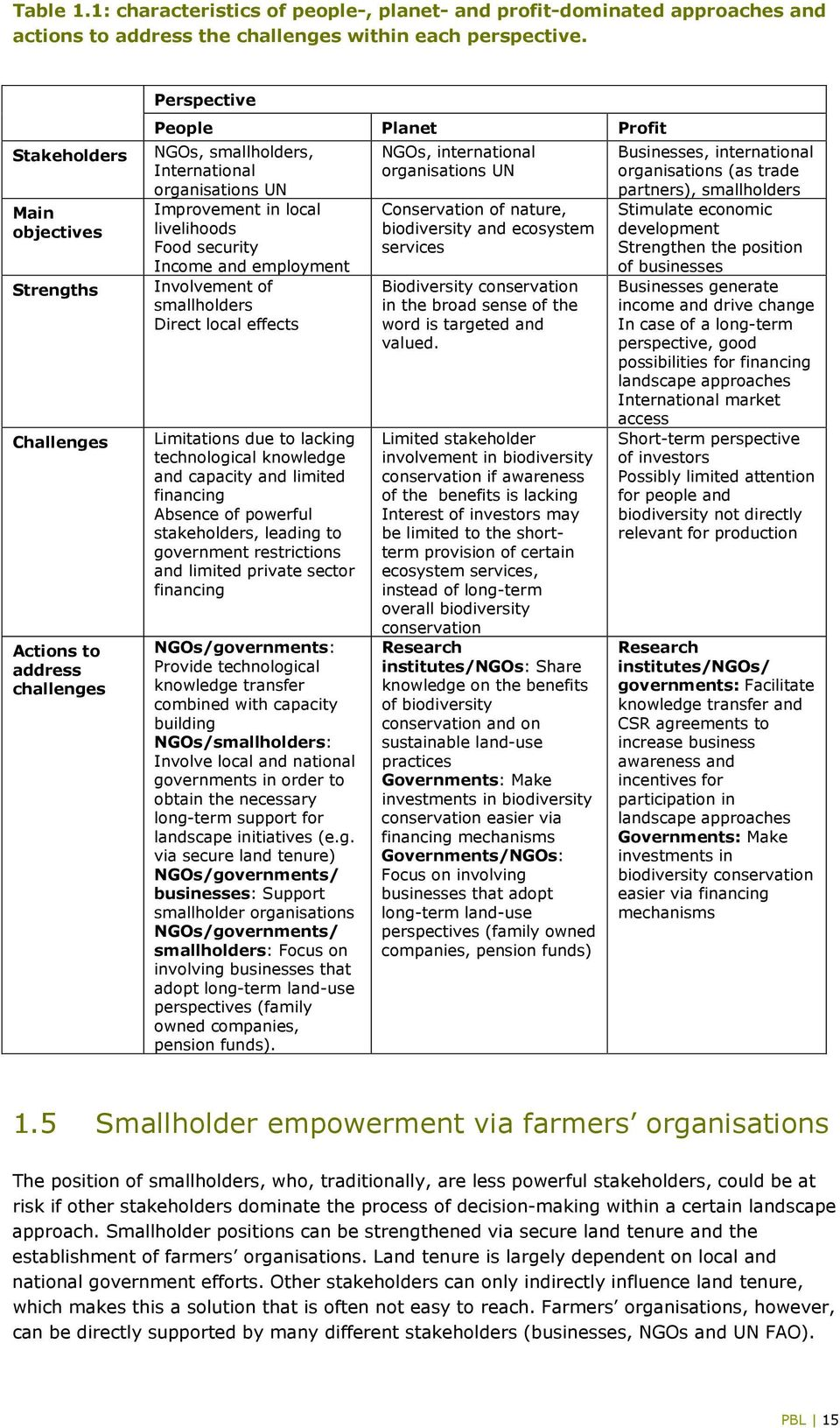 Food security Income and employment Involvement of smallholders Direct local effects Limitations due to lacking technological knowledge and capacity and limited financing Absence of powerful