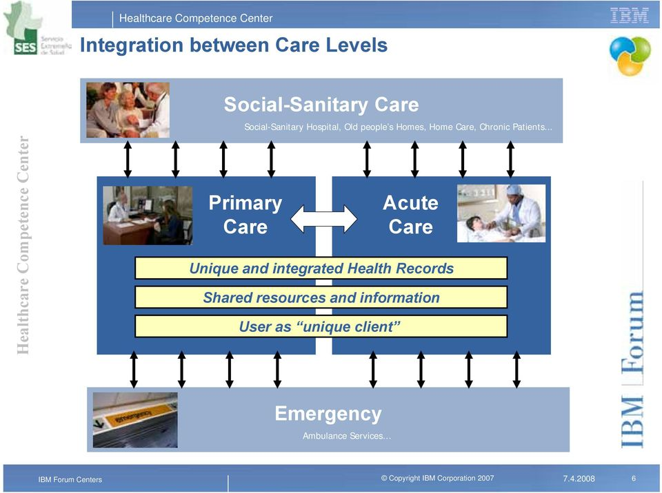 .. Primary Care Acute Care Unique and integrated Health Records