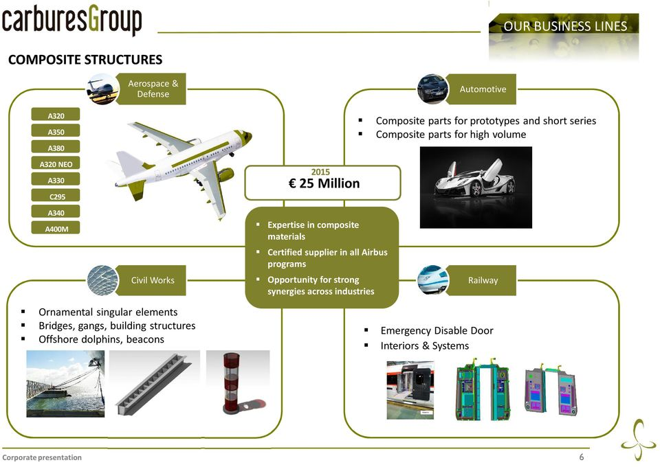 materials Certified supplier in all Airbus programs Opportunity for strong synergies across industries Railway Ornamental