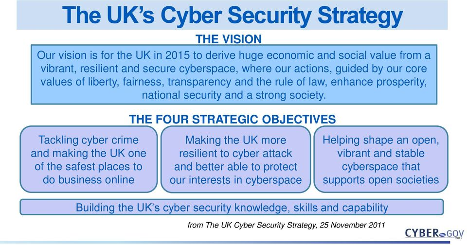 THE FOUR STRATEGIC OBJECTIVES Tackling cyber crime and making the UK one of the safest places to do business online Making the UK more resilient to cyber attack and better able to