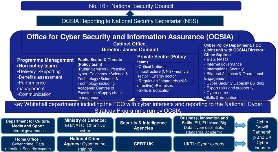 Offensive cyber Telecoms Science & Technology Science & Technology including Academic Centres of Excellence Supply chain management Ministry of Defence: EU/NATO, Offensive cyber National Crime