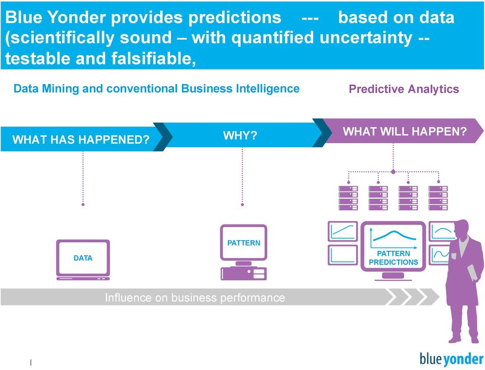 conventional Business Intelligence Predictive Analytics WHAT HAS HAPPENED?