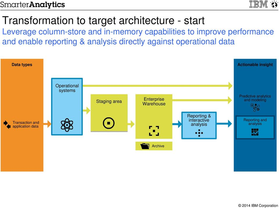 types Actionable insight Operational systems Staging area Enterprise Warehouse Predictive and