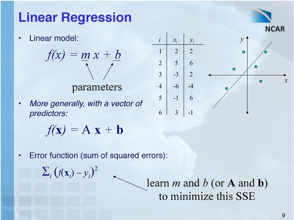 """ parameters f(x) = A x b Error function (sum of squared errors):"" 3-3"