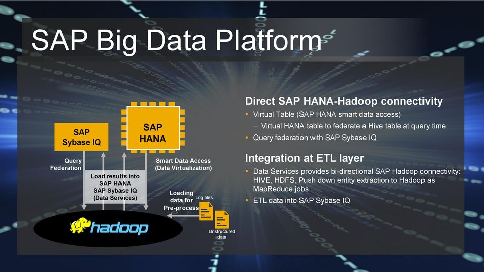 to federate a Hive table at query time Query federation with SAP Sybase IQ Integration at ETL layer Data Services provides bi-directional SAP Hadoop