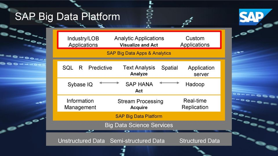 server Sybase IQ SAP HANA Act Hadoop Information Management Stream Processing Acquire SAP Big Data