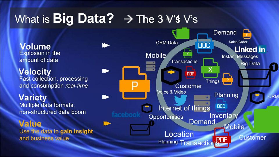consumption real-time Variety Multiple data formats; non-structured data boom Value Use the data to gain insight