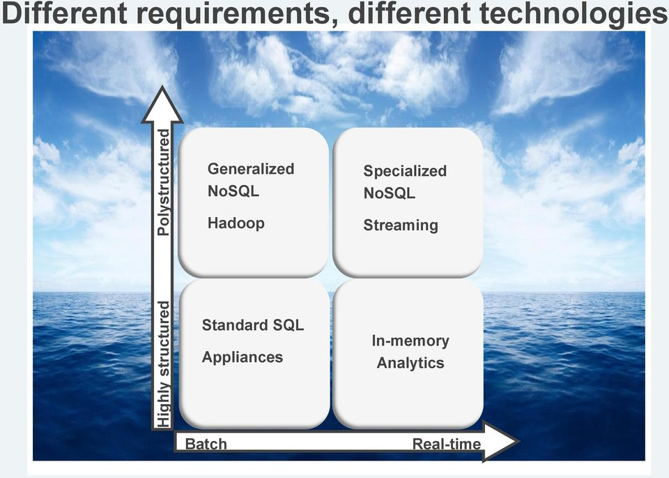 NoSQL Hadoop Specialized NoSQL Streaming