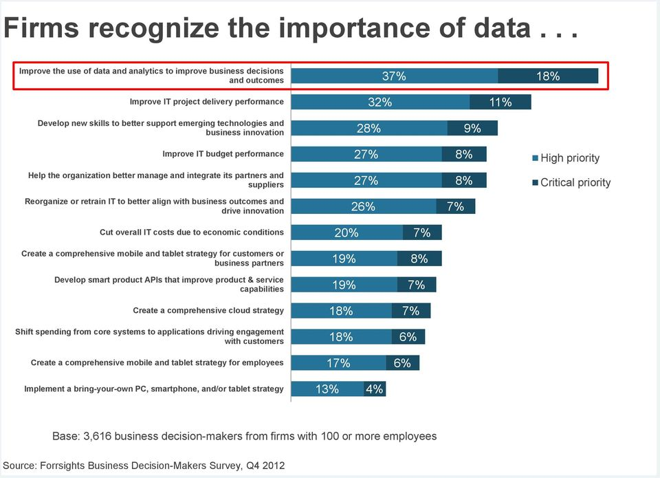 and business innovation 28% 9% Improve IT budget performance 27% 8% High priority Help the organization better manage and integrate its partners and suppliers 27% 8% Critical priority Reorganize or