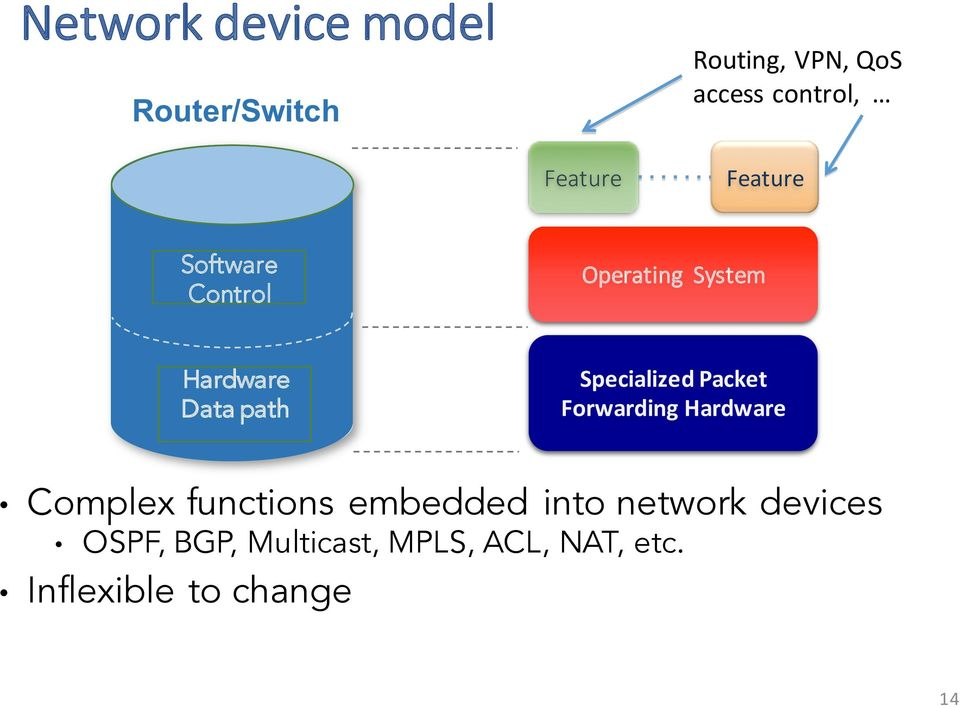Specialized Packet Forwarding Hardware Complex functions embedded into