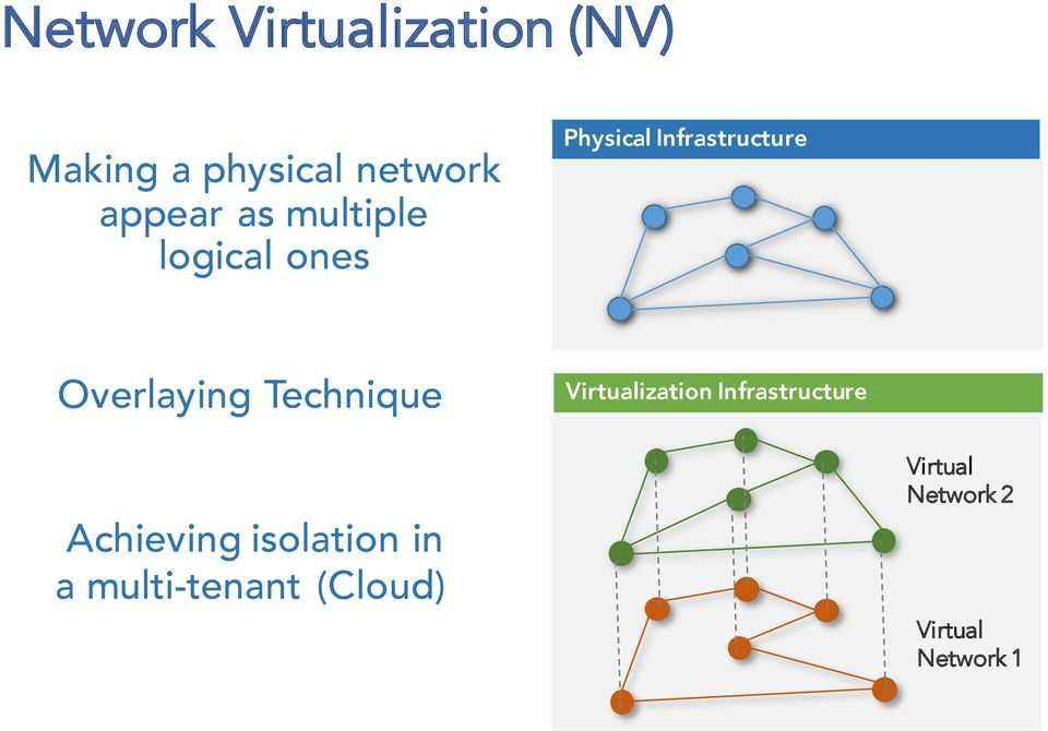 Technique Virtualization Infrastructure Achieving isolation