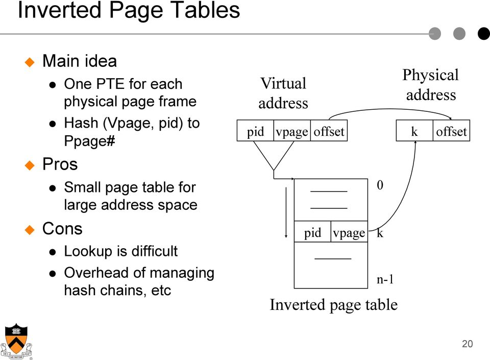 Lookup is difficult Overhead of managing hash chains, etc Virtual address