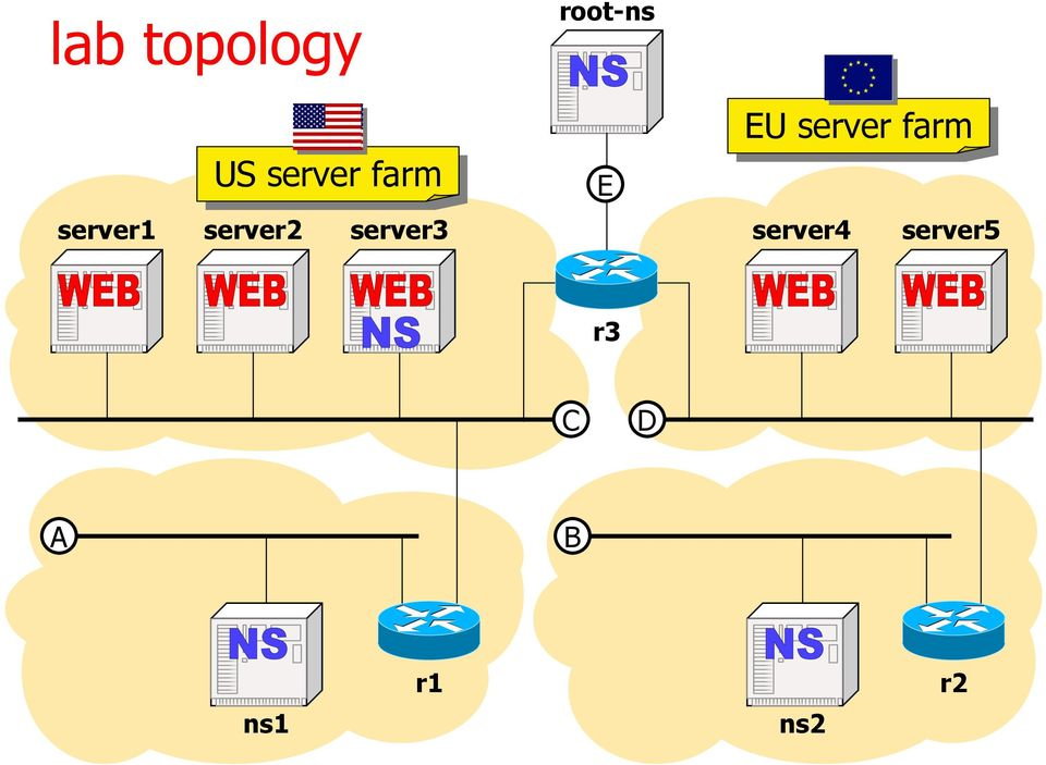 root-ns E EU EU server farm