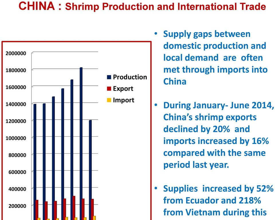 through imports into China During January- June 2014, China s shrimp exports declined by 20% and imports increased