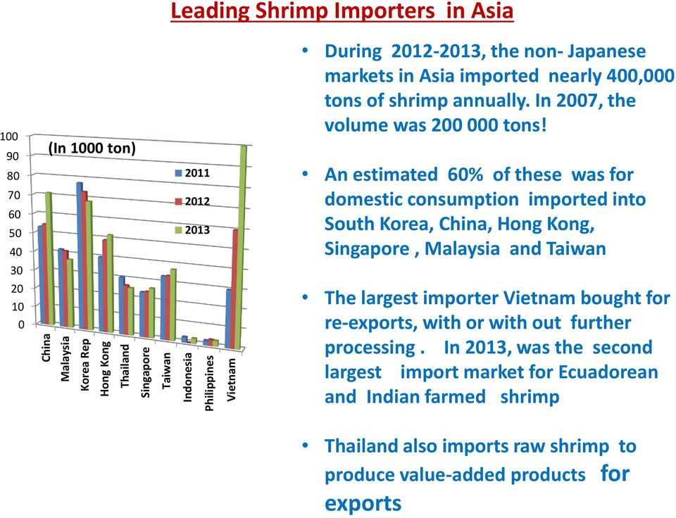 An estimated 60% of these was for domestic consumption imported into South Korea, China, Hong Kong, Singapore, Malaysia and Taiwan 30 20 10 0 The largest importer Vietnam