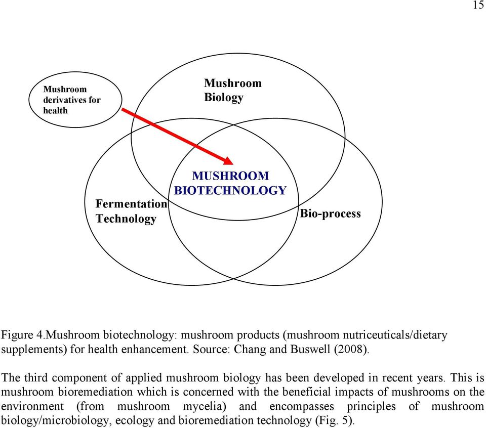 The third component of applied mushroom biology has been developed in recent years.