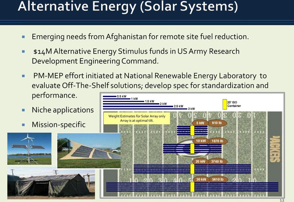 PM-MEP effort initiated at National Renewable Energy Laboratory to evaluate Off-The-Shelf solutions;