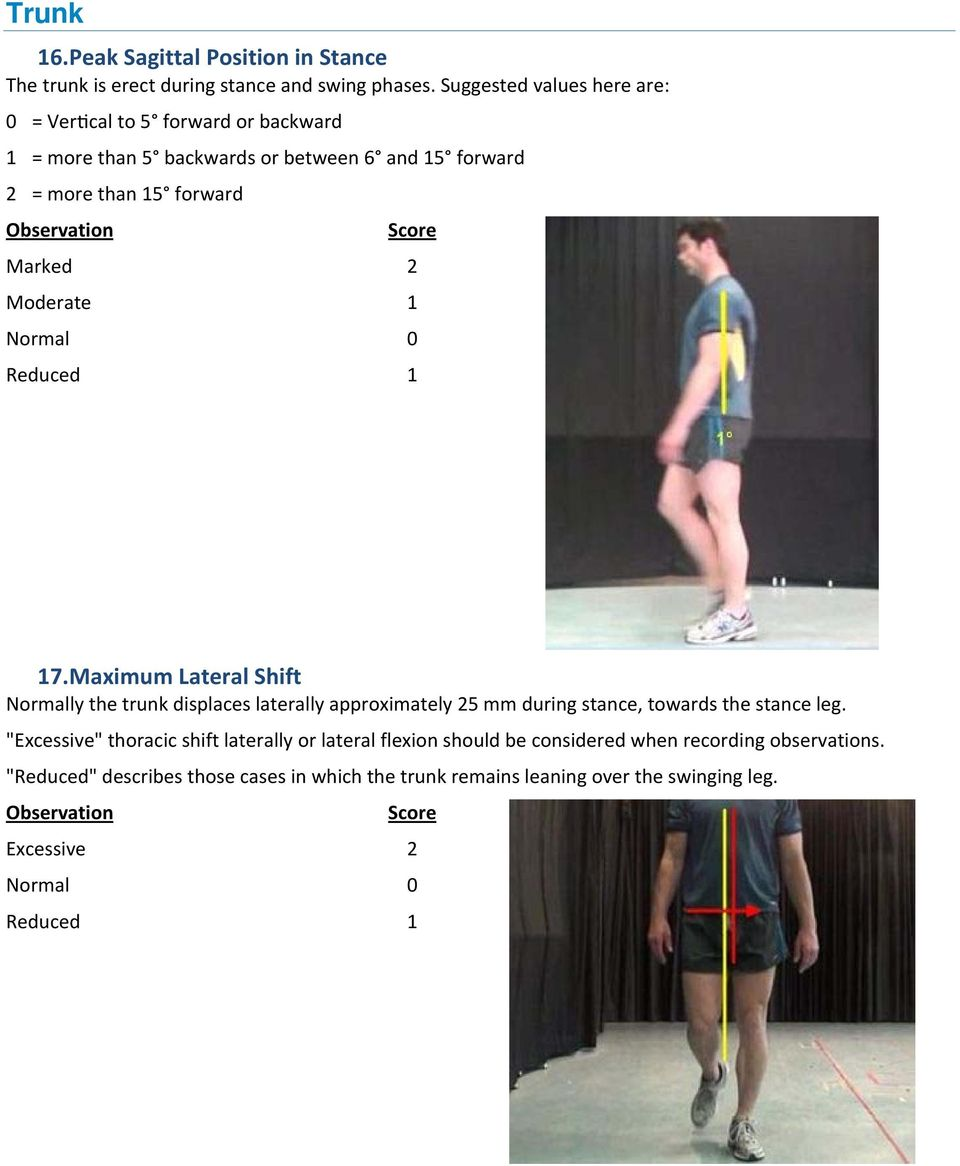 Moderate 1 Normal 0 Reduced 1 17. Maximum Lateral Shift Normally the trunk displaces laterally approximately 25 mm during stance, towards the stance leg.