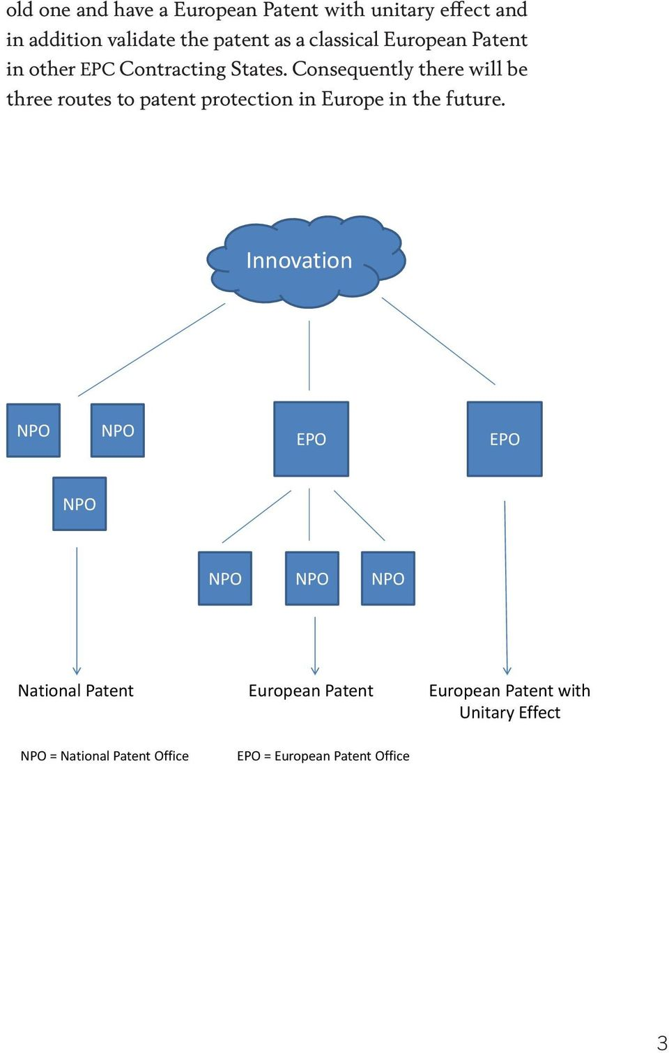 Consequently there will be three routes to patent protection in Europe in the future.