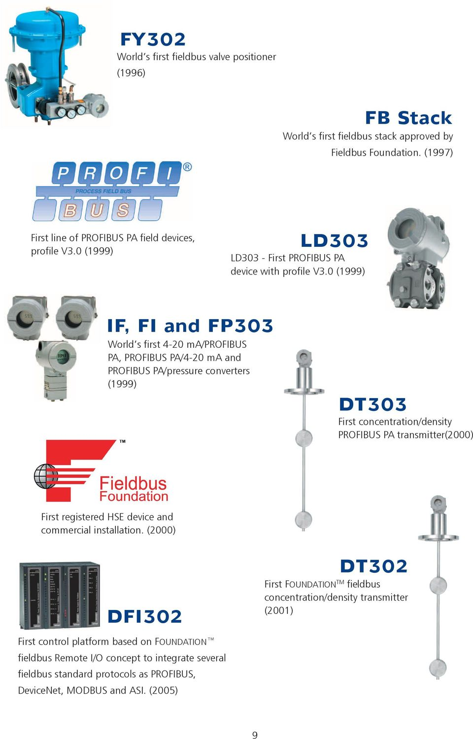 0 (1999) IF, FI and FP303 World s first 4-20 ma/profibus PA, PROFIBUS PA/4-20 ma and PROFIBUS PA/pressure converters (1999) DT303 First concentration/density PROFIBUS PA transmitter(2000)