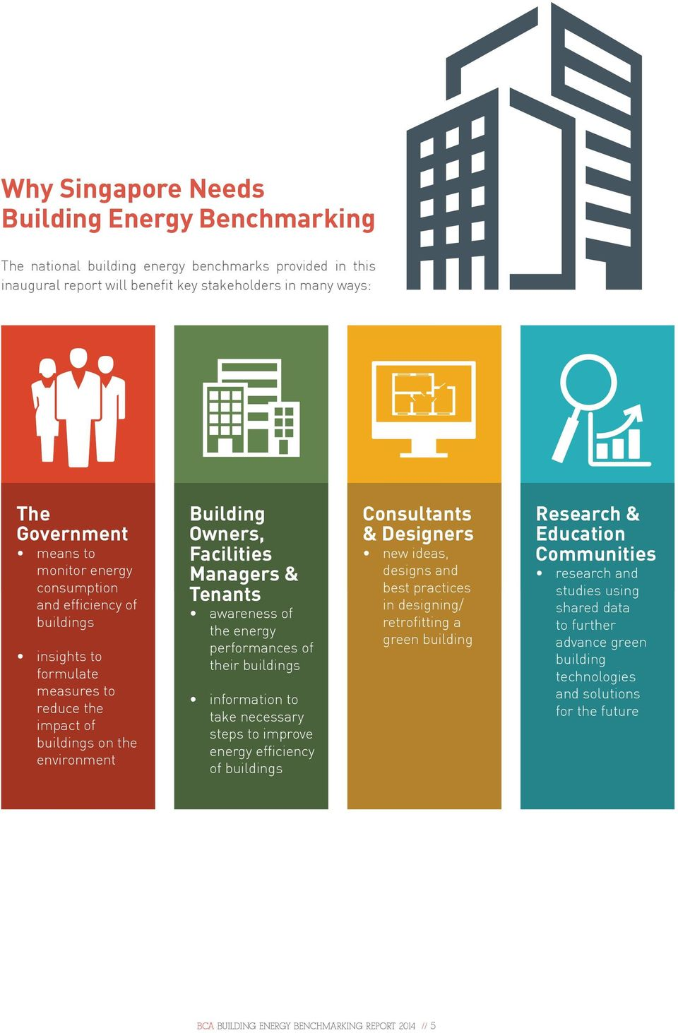 energy performances of their buildings information to take necessary steps to improve energy efficiency of buildings Consultants & Designers new ideas, designs and best practices in designing/