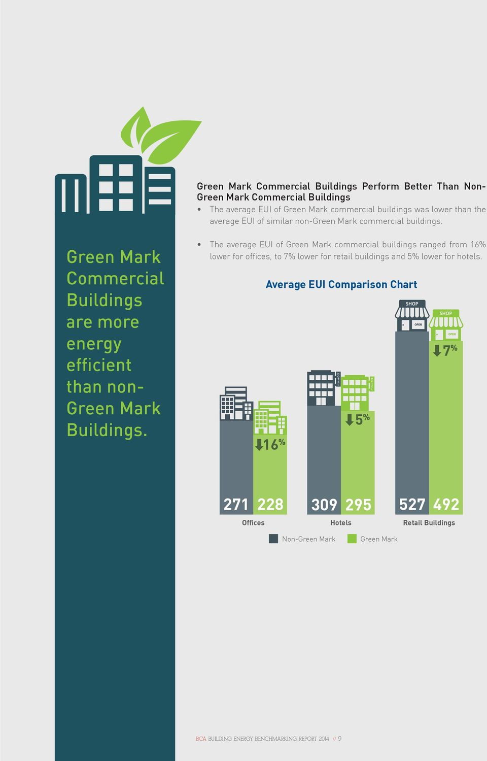The average EUI of Green Mark commercial buildings ranged from 16% lower for offices, to 7% lower for retail buildings and 5% lower for hotels.