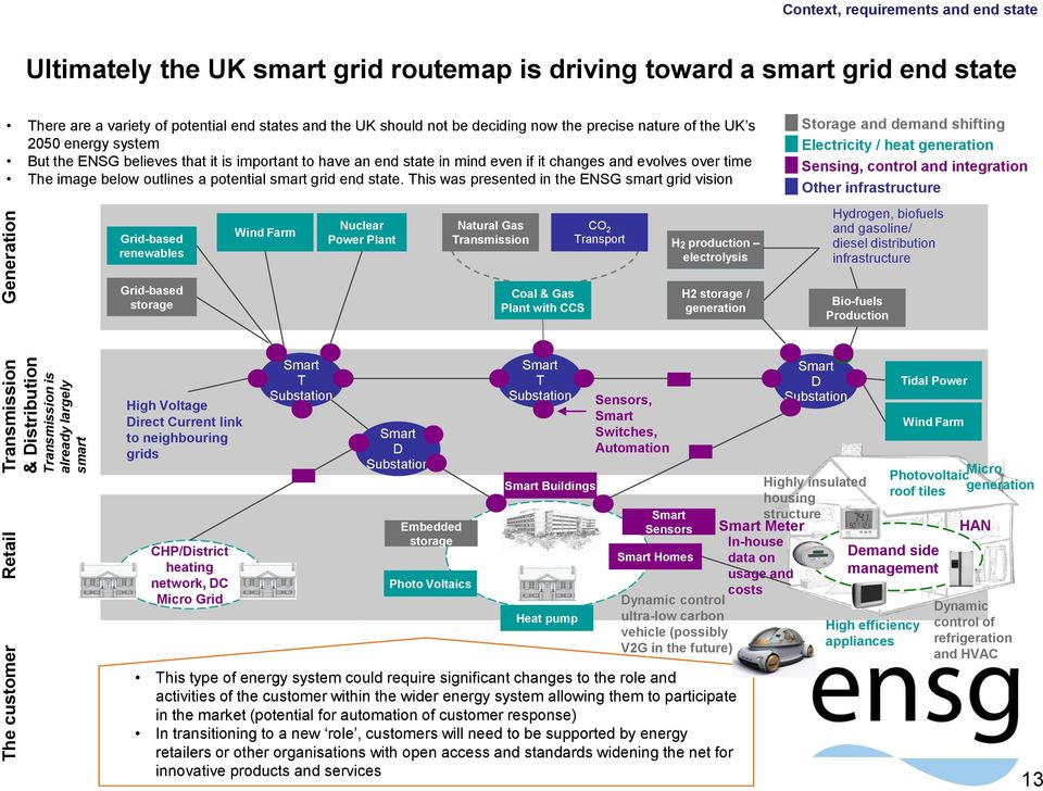an end state in mind even if it changes and evolves over time The image below outlines a potential smart grid end state.