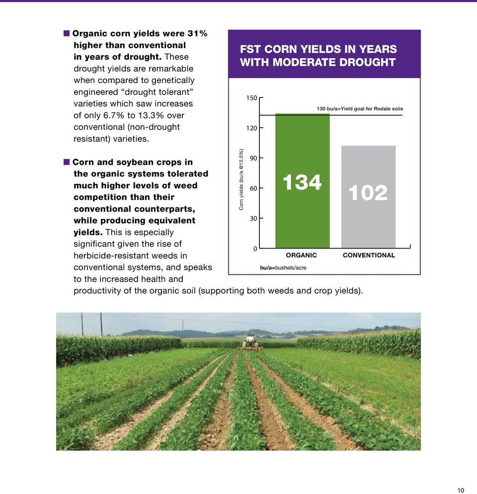 FST corn yields in years with moderate drought 150 120 130 bu/a=yield goal for Rodale soils 90 n Corn and soybean crops in the organic systems tolerated much higher levels of weed 60 competition than