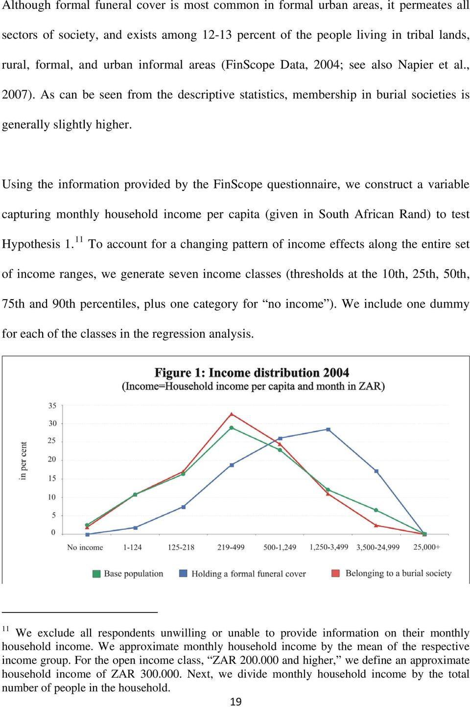 Using the information provided by the FinScope questionnaire, we construct a variable capturing monthly household income per capita (given in South African Rand) to test Hypothesis 1.