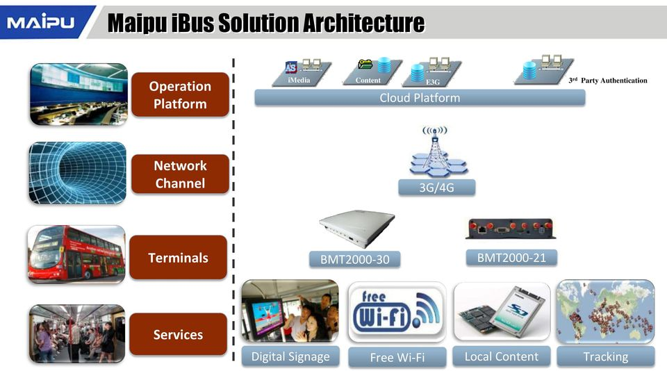 Authentication Network Channel 3G/4G Terminals