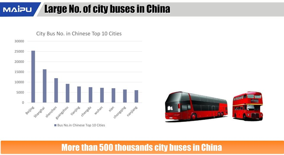 in Chinese Top 10 Cities 25000 20000 15000