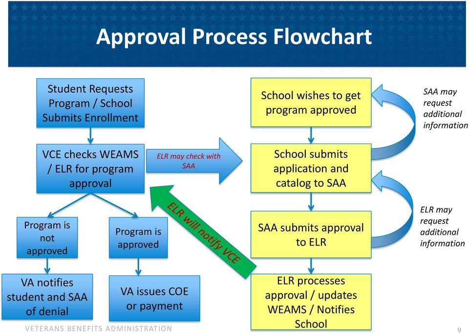 and catalog to SAA Program is not approved Program is approved SAA submits approval to ELR ELR may request additional