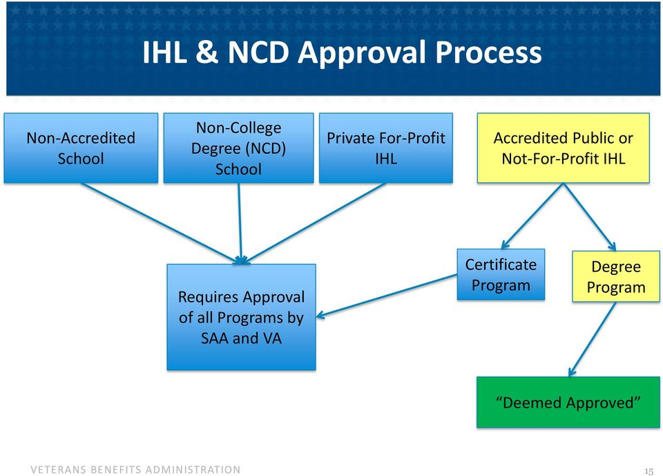 or Not-For-Profit IHL Requires Approval of all Programs by