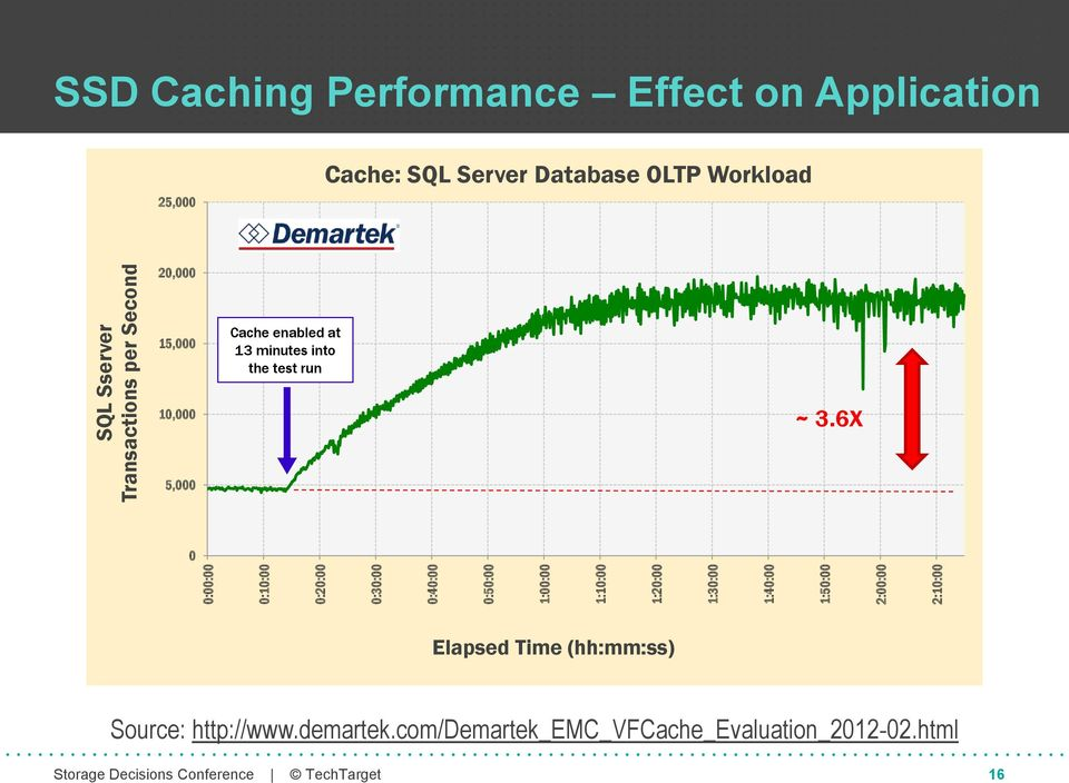SQL Server Database OLTP Workload 20,000 15,000 Cache enabled at 13 minutes into the test run 10,000 ~ 3.