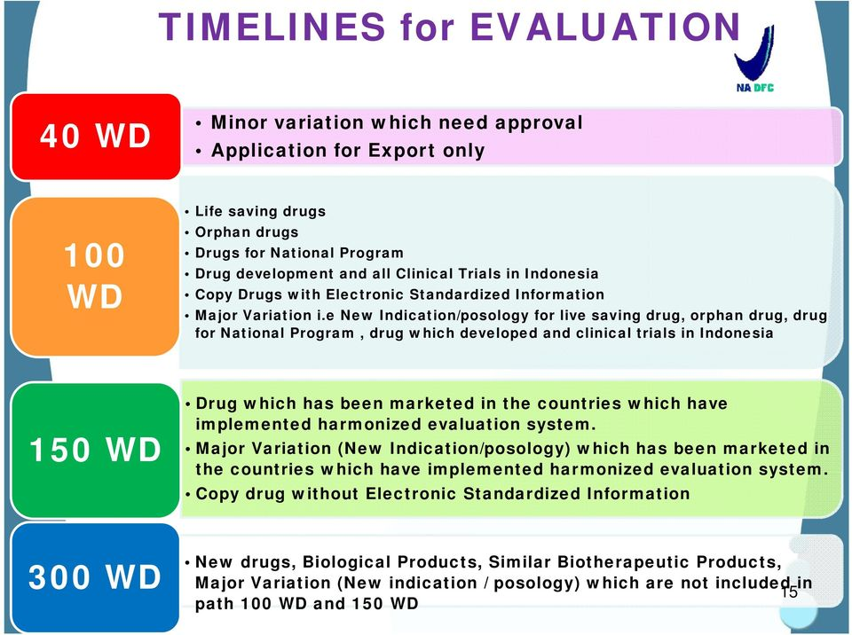 e New Indication/posology for live saving drug, orphan drug, drug for National Program, drug which developed and clinical trials in Indonesia 150 WD Drug which has been marketed in the countries