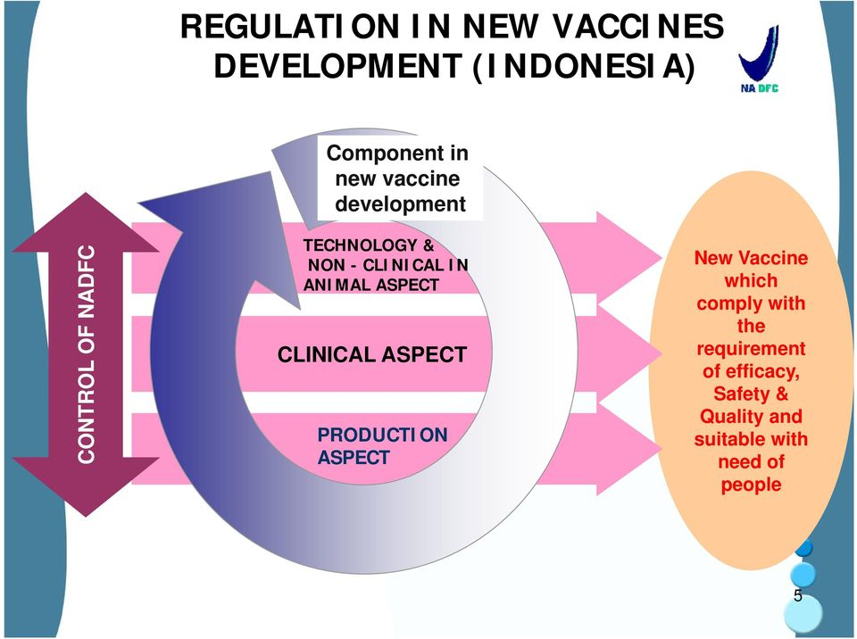 ANIMAL ASPECT CLINICAL ASPECT PRODUCTION ASPECT New Vaccine which comply