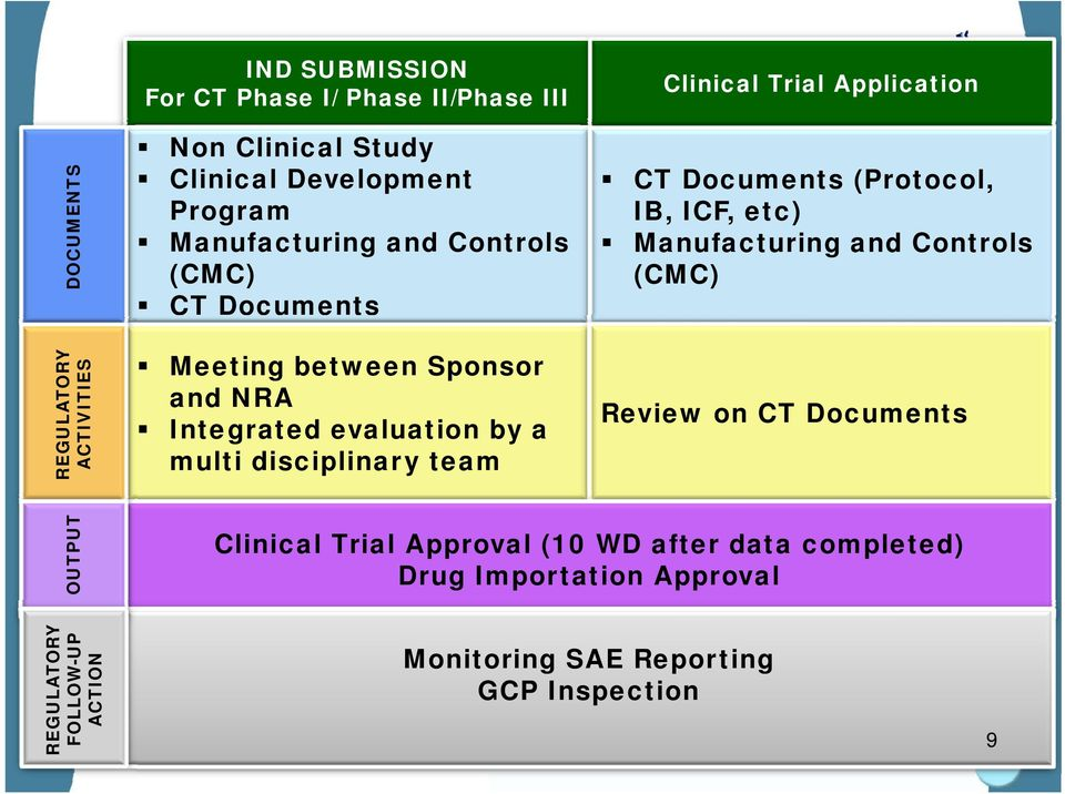 Clinical Trial Application CT Documents (Protocol, IB, ICF, etc) Manufacturing and Controls (CMC) Review on CT Documents OUTPUT